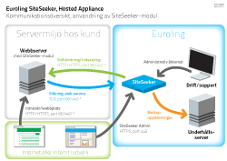 Hosted SiteSeeker Appliance med modul